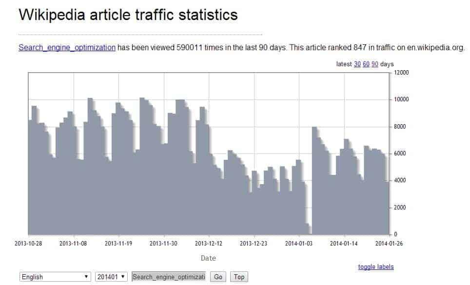 wikpedia stats history